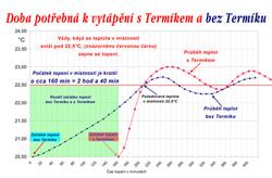 graf účinnosti teplot